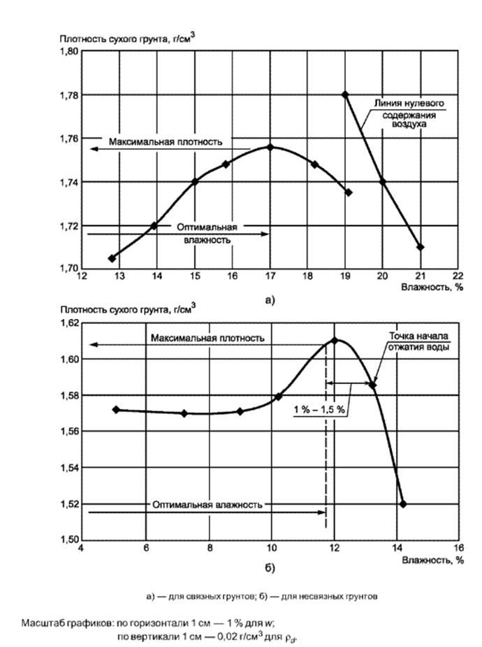 интернет-портал определите оптимальную влажностьи максимальную плотность для грунта Новоспасский