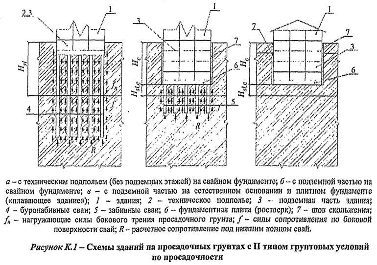 для вышивки фундаменты на просасадочных грунтах первого типа начальник исключение; догадается