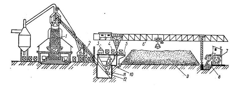 Эстакада рудного конвейера элеватор сормовский