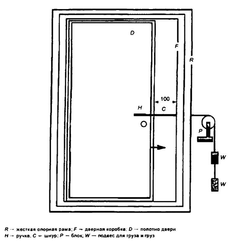 блоки дверные внутренние гост